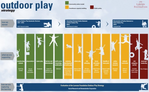 Lawson Foundation outdoor play strategy graphic
